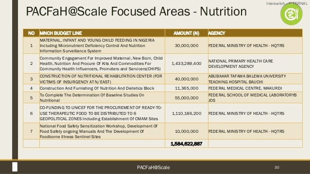 Interswitch - INTERNAL PACFaH@Scale Focused Areas - Nutrition 30 NO MNCH BUDGET LINE AMOUNT (N) AGENCY 1 MATERNAL, INFANT ...