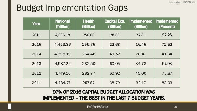 Interswitch - INTERNAL Budget Implementation Gaps 35 97% OF 2016 CAPITAL BUDGET ALLOCATION WAS IMPLEMENTED – THE BEST IN T...