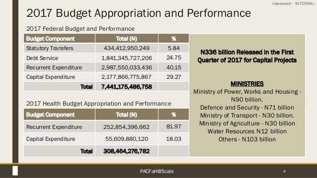 Interswitch - INTERNAL 2017 Budget Appropriation and Performance 4 Budget Component Total (N) % Statutory Transfers 434,41...
