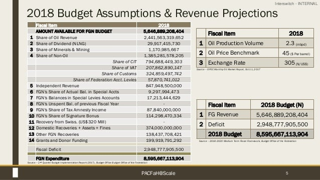 Interswitch - INTERNAL 2018 Budget Assumptions & Revenue Projections 5 Fiscal Item 2018 AMOUNT AVAILABLE FOR FGN BUDGET 5,...