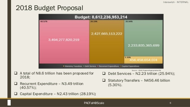 Interswitch - INTERNAL 2018 Budget Proposal 6  A total of N8.6 trillion has been proposed for 2018;  Recurrent Expenditu...