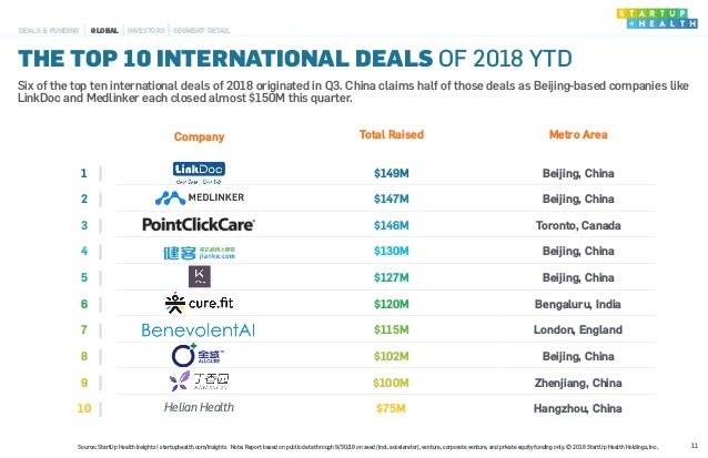 THE TOP 10 INTERNATIONAL DEALS OF 2018 YTD Company Total Raised Metro Area 1 $149M Beijing, China 2 $147M Beijing, China 3...