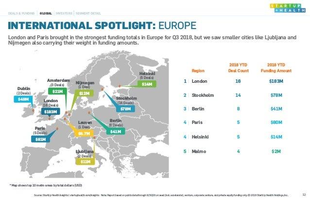 INTERNATIONAL SPOTLIGHT: EUROPE 12 DEALS & FUNDING GLOBAL INVESTORS SEGMENT DETAIL $14M Helsinki (5 Deals) $41M Berlin (8 ...
