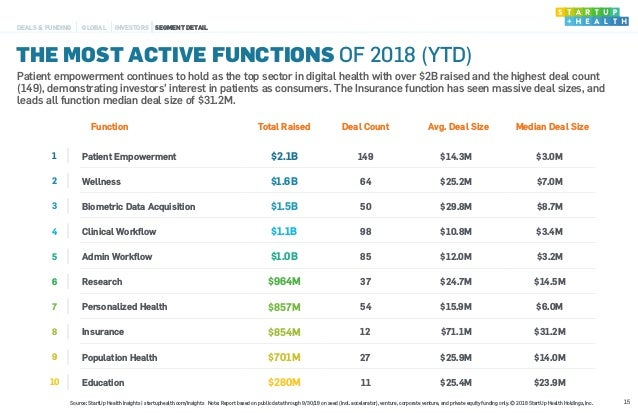 Function Total Raised Deal Count Avg. Deal Size Median Deal Size 1 Patient Empowerment $2.1B 149 $14.3M $3.0M 2 Wellness $...