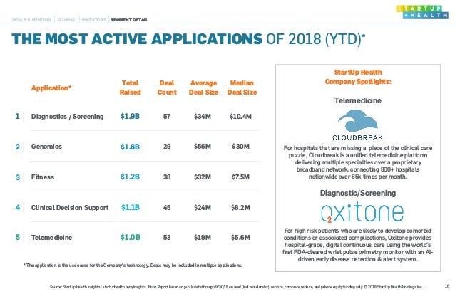 Application* Total Raised Deal Count Average Deal Size Median Deal Size 1 Diagnostics / Screening $1.9B 57 $34M $10.4M 2 G...