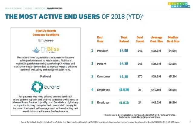 End User Total Raised Deal Count Average Deal Size Median Deal Size 1 Provider $4.5B 241 $18.6M $4.6M 2 Patient $4.3B 243 ...