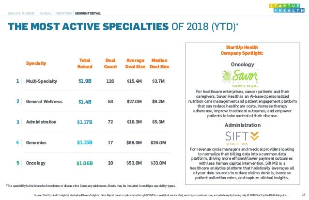 Specialty Total Raised Deal Count Average Deal Size Median Deal Size 1 Multi-Specialty $1.9B 126 $15.4M $3.7M 2 General We...