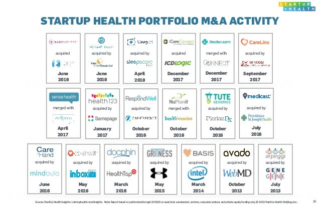 STARTUP HEALTH PORTFOLIO M&A ACTIVITY 20Source: StartUp Health Insights   startuphealth.com/insights Note: Report based on...