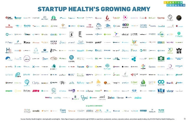 STARTUP HEALTH'S GROWING ARMY 21Source: StartUp Health Insights   startuphealth.com/insights Note: Report based on public ...