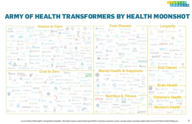 22 ARMY OF HEALTH TRANSFORMERS BY HEALTH MOONSHOT Women's Health Access to Care Cure Disease Longevity Cost to Zero Nutrit...