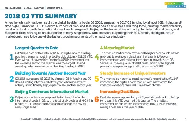1 LargestQuartertoDate 4 AMaturingMarket Q3 2018 closed with a total of $4.5B in digital health funding, pushing the marke...