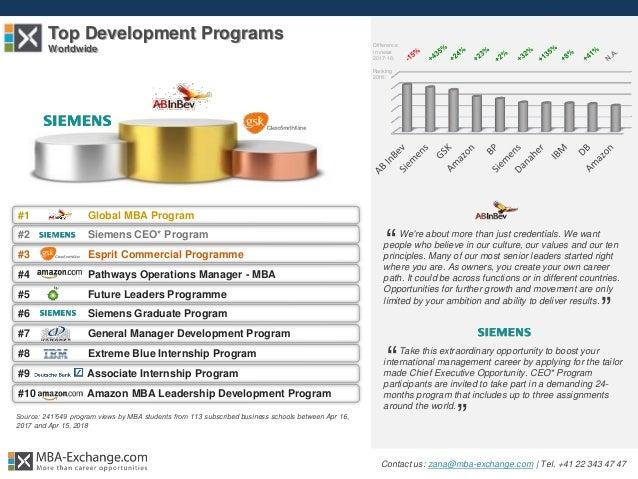 2018 Ranking of MBA Development Programs