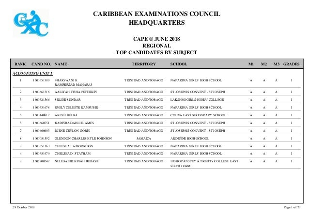 CARIBBEAN EXAMINATIONS COUNCIL HEADQUARTERS CAPE � JUNE 2018 REGIONAL TOP CANDIDATES BY SUBJECT TERRITORY SCHOOLRANK GRADE...