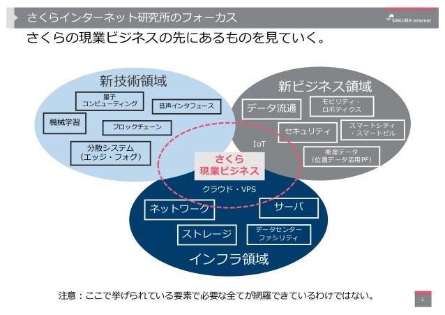 さくらインターネット研究所(菊地)-2018年度研究計画-20180608 Slide 2