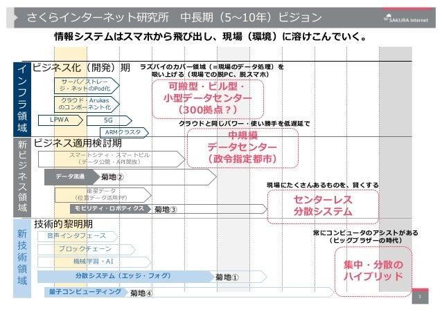 さくらインターネット研究所(菊地)-2018年度研究計画-20180608 Slide 3