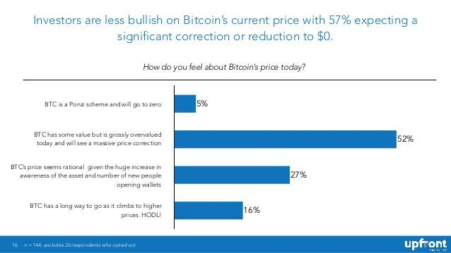 16 Investors are less bullish on Bitcoin's current price with 57% expecting a significant correction or reduction to $0. H...