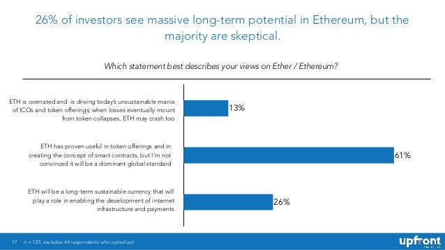17 26% of investors see massive long-term potential in Ethereum, but the majority are skeptical. Which statement best desc...