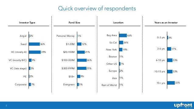 2 Quick overview of respondents Angel Seed VC (mostly A) VC (mostly B/C) VC (late stage) PE Corporate 7% 2% 5% 9% 39% 36% ...