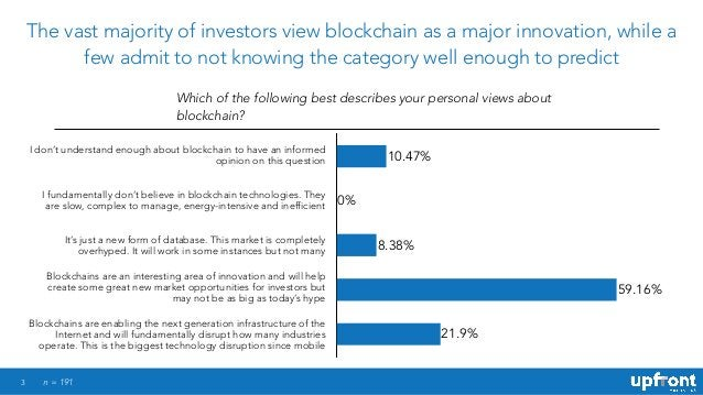 3 The vast majority of investors view blockchain as a major innovation, while a few admit to not knowing the category well...