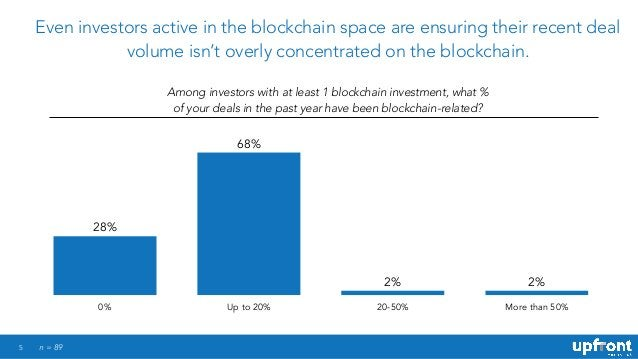 5 Even investors active in the blockchain space are ensuring their recent deal volume isn't overly concentrated on the blo...