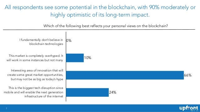 7 All respondents see some potential in the blockchain, with 90% moderately or highly optimistic of its long-term impact. ...