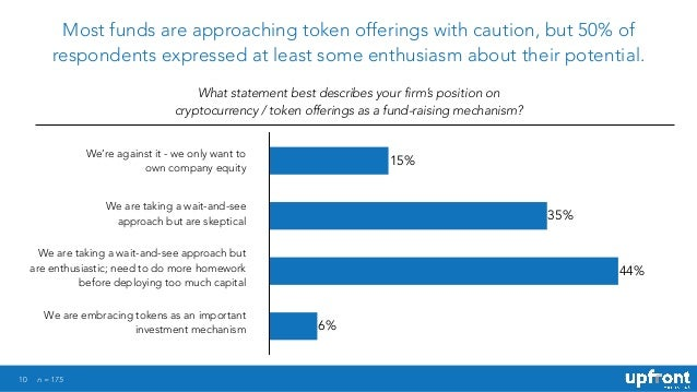 10 Most funds are approaching token offerings with caution, but 50% of respondents expressed at least some enthusiasm abou...