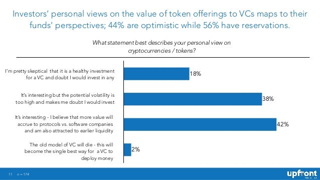 11 Investors' personal views on the value of token offerings to VCs maps to their funds' perspectives; 44% are optimistic ...