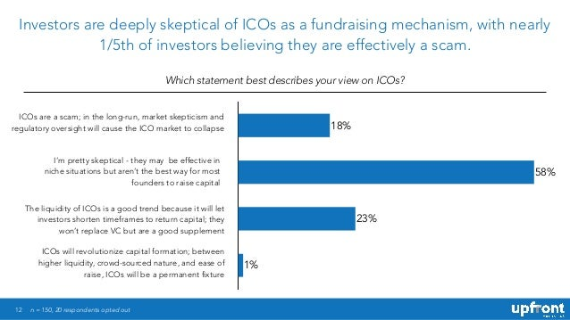 12 Investors are deeply skeptical of ICOs as a fundraising mechanism, with nearly 1/5th of investors believing they are ef...