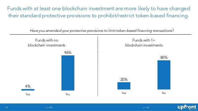 13 Funds with at least one blockchain investment are more likely to have changed their standard protective provisions to p...