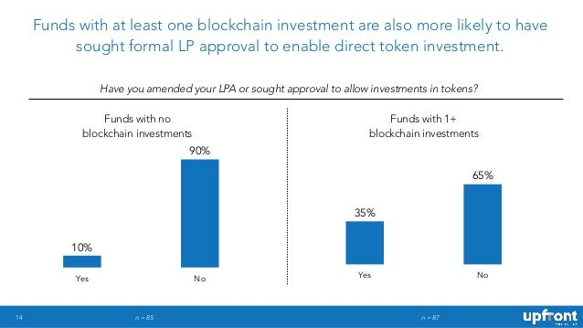 14 Funds with at least one blockchain investment are also more likely to have sought formal LP approval to enable direct t...