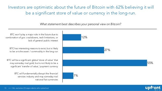 15 Investors are optimistic about the future of Bitcoin with 62% believing it will be a significant store of value or curr...