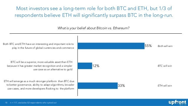 18 Most investors see a long-term role for both BTC and ETH, but 1/3 of respondents believe ETH will significantly surpass...