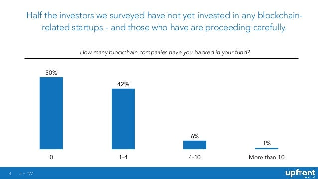 4 Half the investors we surveyed have not yet invested in any blockchain- related startups - and those who have are procee...