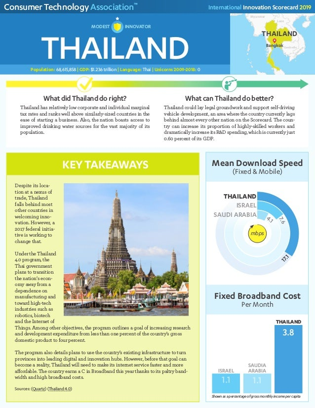2019 Innovation Scorecard - Thailand