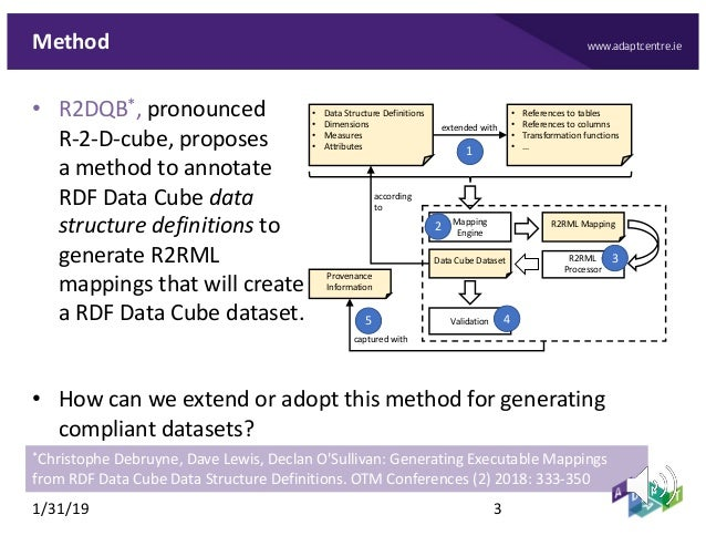 www.adaptcentre.ieMethod • R2DQB*, pronounced R-2-D-cube, proposes a method to annotate RDF Data Cube data structure defin...