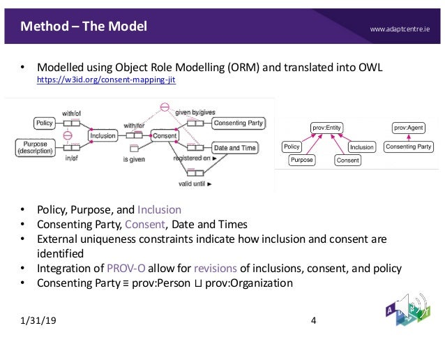 www.adaptcentre.ieMethod – The Model • Modelled using Object Role Modelling (ORM) and translated into OWL https://w3id.org...
