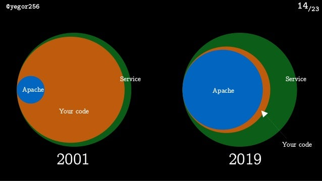 /23@yegor256 14 Service Your code Apache 2001 Service Your code Apache 2019