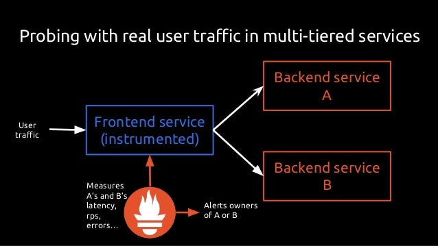 - alert: AmpelmannErrorBudgetBurn expr:  2 ( 100 * backend:http_errors_per_response:ratio_rate1h > on (backend) 14.4 * bac...