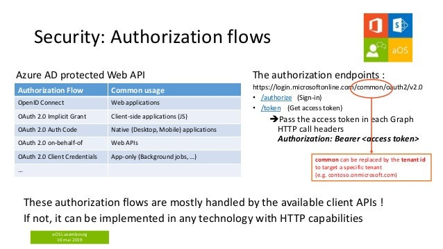 aOS Luxembourg 16 mai 2019 Security: Authorization flows Azure AD protected Web API Authorization Flow Common usage OpenID...