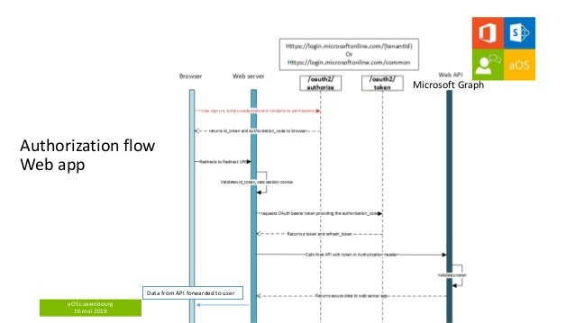 aOS Luxembourg 16 mai 2019 Authorization flow Web app Data from API forwarded to user Microsoft Graph