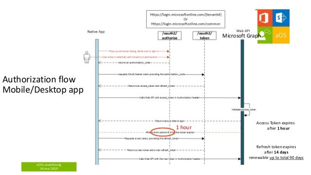 aOS Luxembourg 16 mai 2019 Authorization flow Mobile/Desktop app Microsoft Graph 1 hour Access Token expires after 1 hour ...