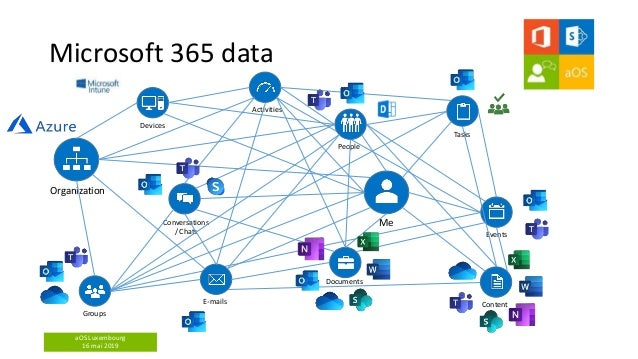 aOS Luxembourg 16 mai 2019 Microsoft 365 data Me E-mails Events Documents Tasks Content Groups People Organization Convers...