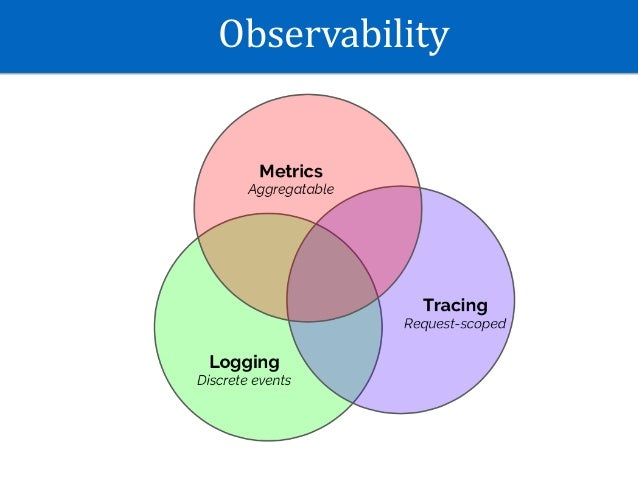Observability and its application Slide 2