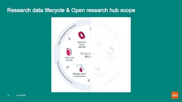 Research data lifecycle & Open research hub scope #JiscRDM14