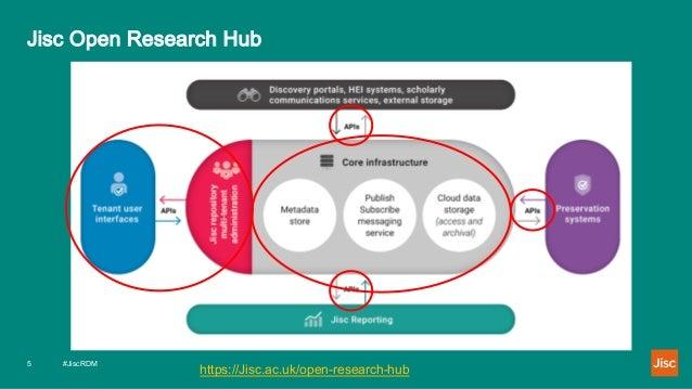 Jisc Open Research Hub #JiscRDM5 https://Jisc.ac.uk/open-research-hub