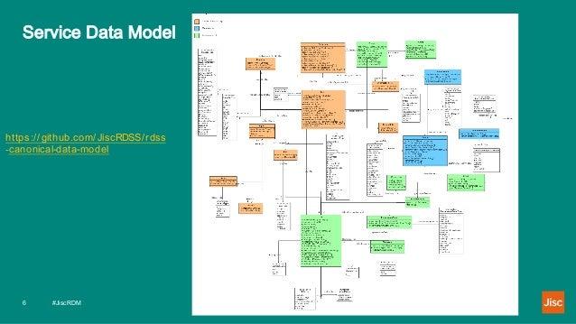 Service Data Model #JiscRDM6 https ://github.com/JiscRDSS/rdss -canonical-data-model