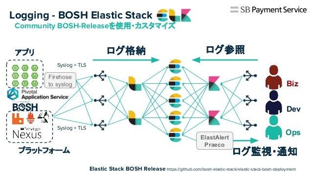 決済システム内製化に向けたプラットフォーム構築 - PCF・BOSH