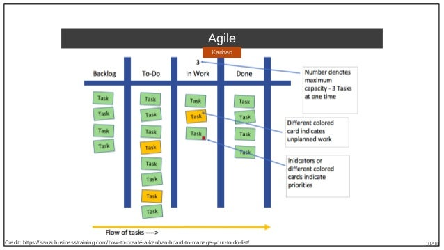 10/90 Agile Credit: https://sanzubusinesstraining.com/how-to-create-a-kanban-board-to-manage-your-to-do-list/ Kanban
