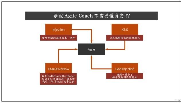 21/90 誰說 Agile Coach 不需要懂資安 !? Agile God Injection XSS StackOverflow Injection 頻繁安插的無理需求、急件 從其他團隊來的跨組扔包 我是 Full-Stack Deve...