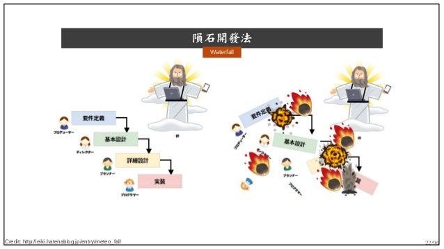 22/90 隕石開發法 Credit: http://eiki.hatenablog.jp/entry/meteo_fall Waterfall
